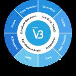 Nebim V3 ERP Yazılımları